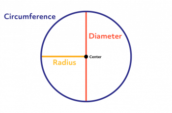 How to Calculate Diameter from Circumference.