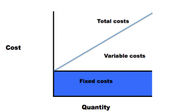How To Calculate Total Cost
