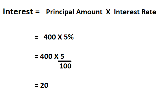 How To Calculate Loan Interest