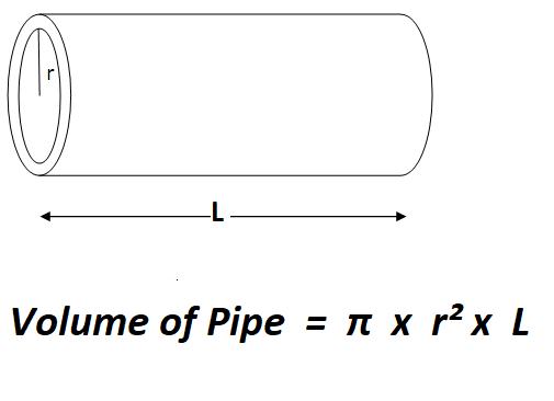 Calculate Volume of a Pipe.