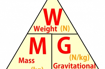 How to Calculate Mass from Weight.