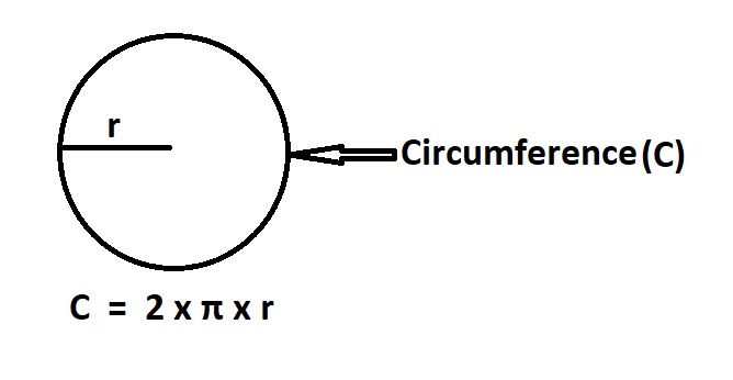 How To Calculate Circumference from Radius.