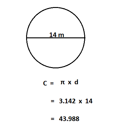 How to Calculate Circumference from Diameter.