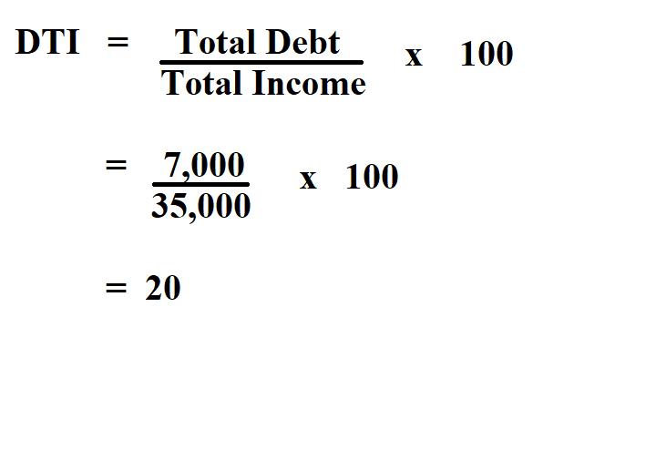 Calculate Debt to Income Ratio.