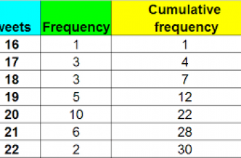 How to Calculate Cumulative Frequency.