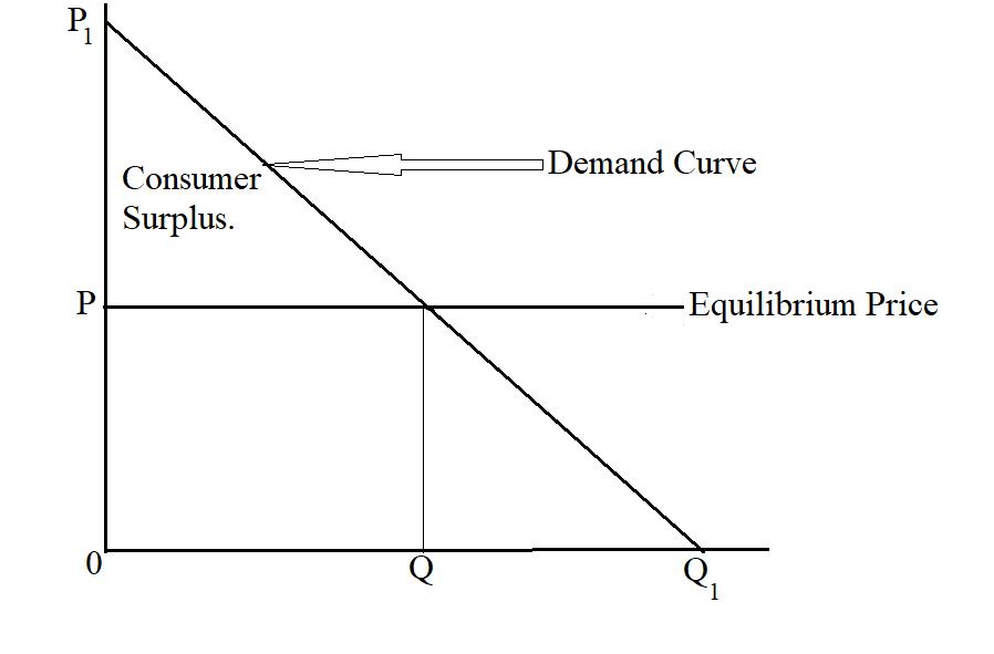 Calculate Consumer Surplus.