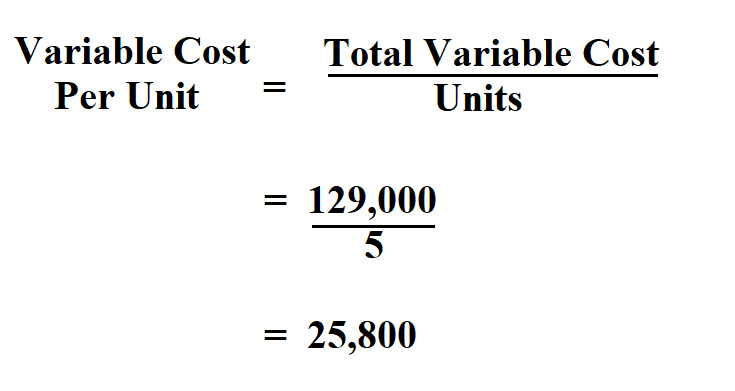 Calculate Variable Cost Per Unit.