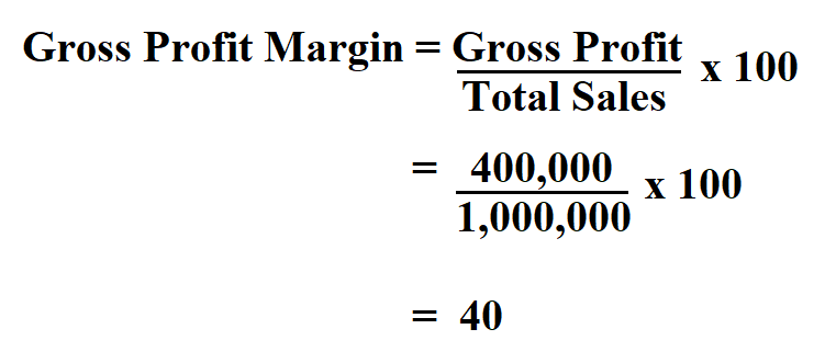 Calculate Gross Profit Margin.