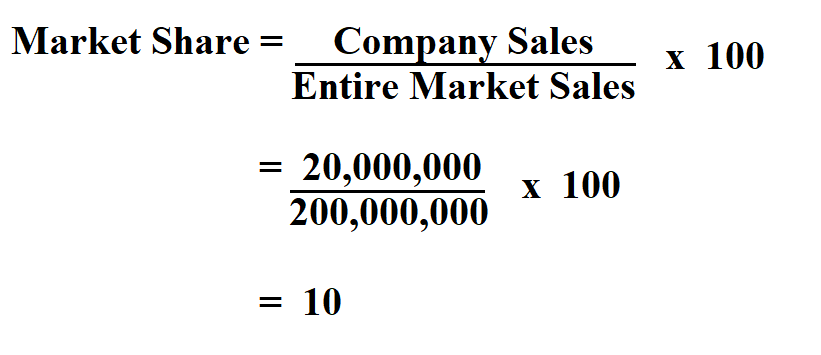 Calculate Market Share.