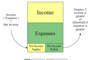 Calculate Accounting Profit.