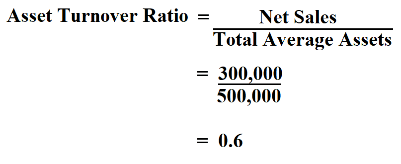 Calculate Asset Turnover Ratio.
