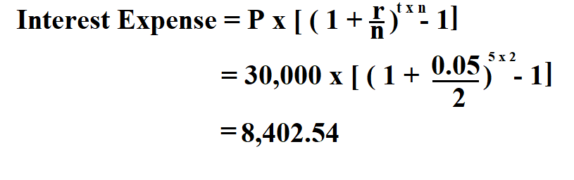 Calculate Interest Expense.