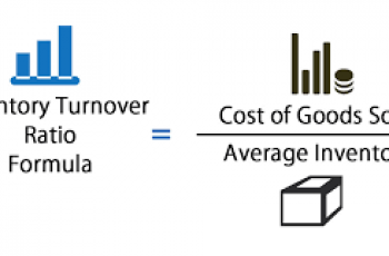 Calculate Inventory Turnover.