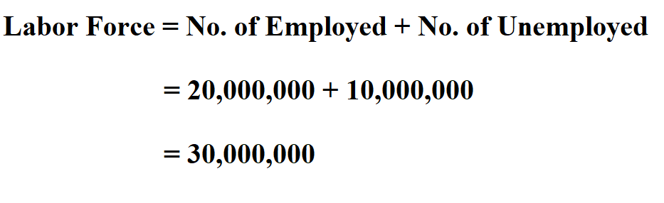 Calculate Labor Force.