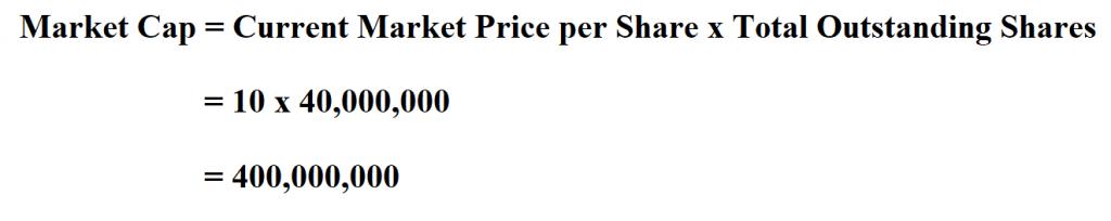 Calculate Market Capitalization.
