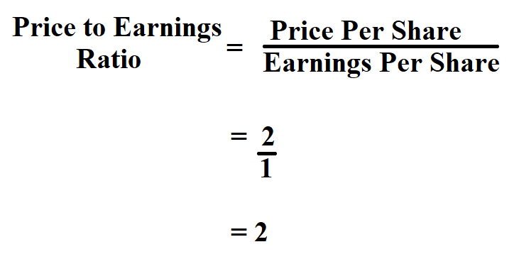 Calculate Price to Earnings Ratio.