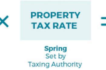 Calculate Property Tax.