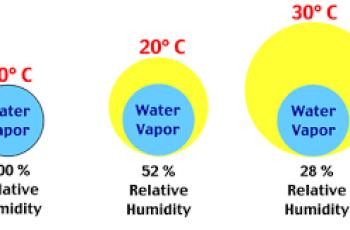 Calculate Relative Humidity.