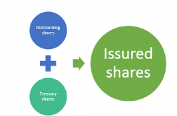 Calculate Shares Outstanding.