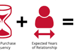 Calculate Customer Lifetime Value.