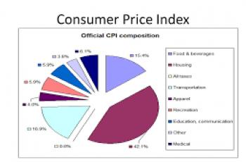 Calculate Consumer Price Index.