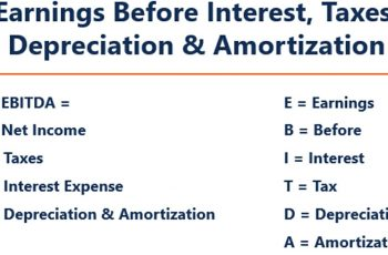 How to Calculate EBITDA.