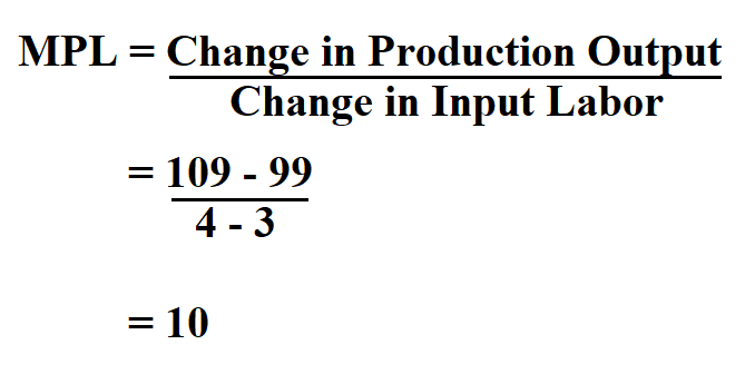 Calculate Marginal Product of Labor.