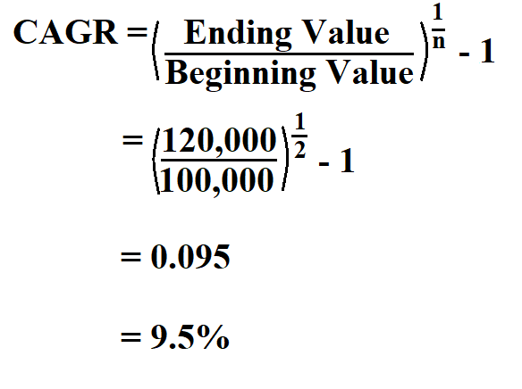 How to Calculate CAGR.