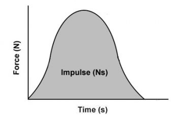 How to Calculate Impulse.