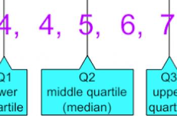 How to Calculate Quartiles.