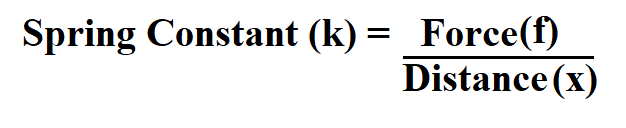 Calculate Spring Constant.