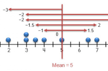 Calculate Mean Absolute Deviation.