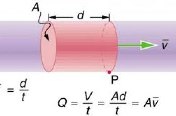 Calculate Flow Rate.