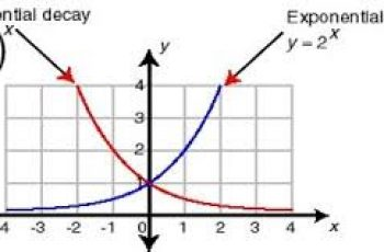 Calculate Exponential Growth.
