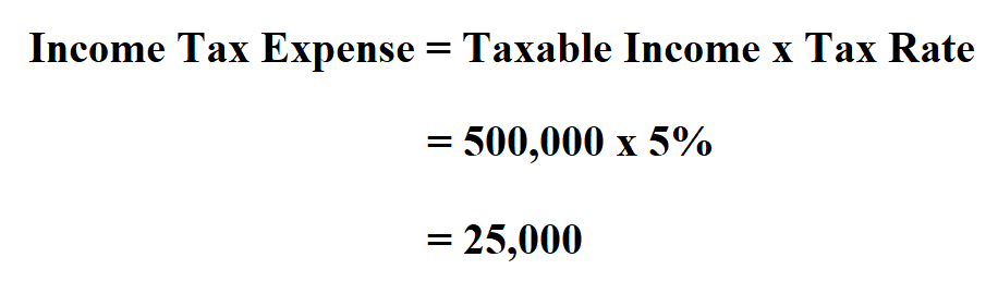 Calculate Income Tax Expense.