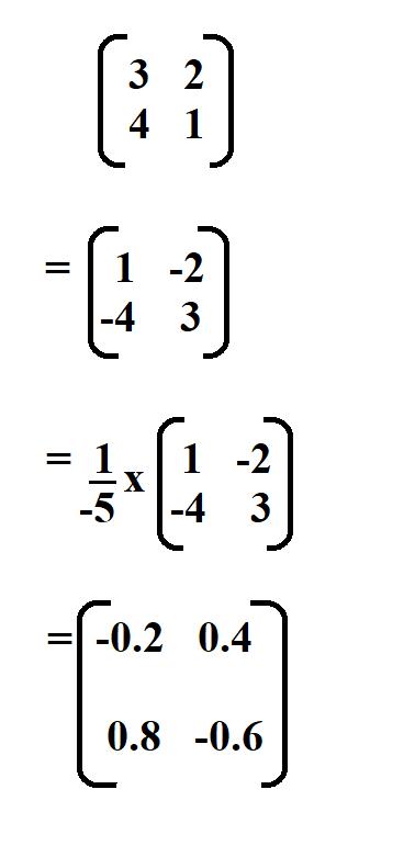 Inverse of a 2 x 2 Matrix.