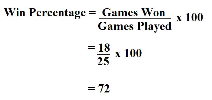Calculate Win Percentage.