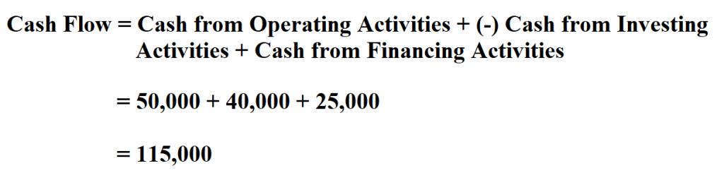 Calculate Cash Flow.