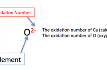 Calculate Oxidation Number.