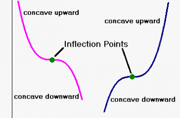 Calculate Inflection Point.