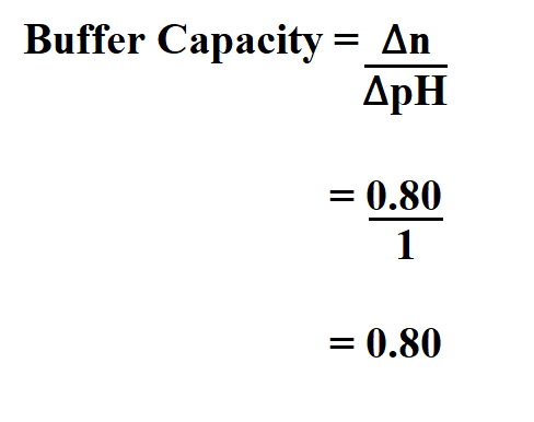 Calculate Buffer Capacity.