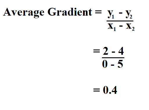 Calculate Average Gradient.