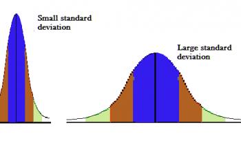 Standard Deviation in Excel.