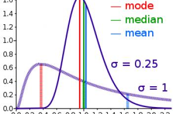 Calculate Median in Excel.