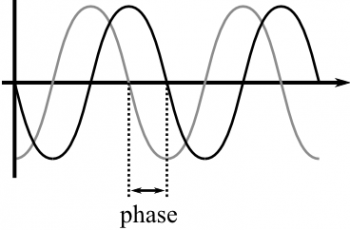 Calculate Phase Shift.