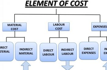 Calculate Direct Labor Cost.