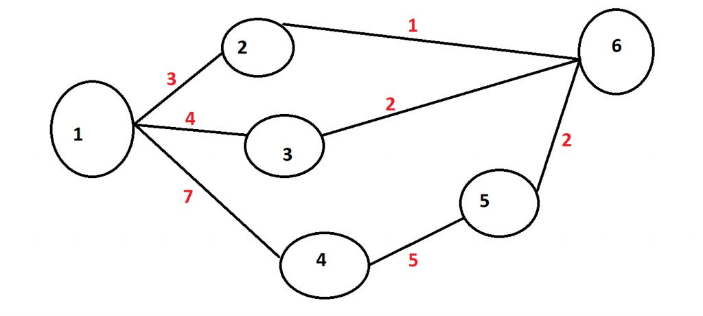 Calculate Critical Path.