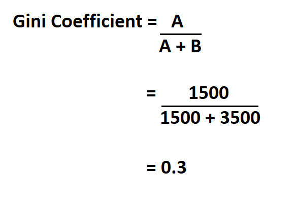 Calculate Gini Coefficient.