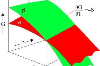 Calculate Delta G.