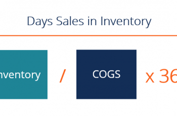 Calculate Inventory Days.